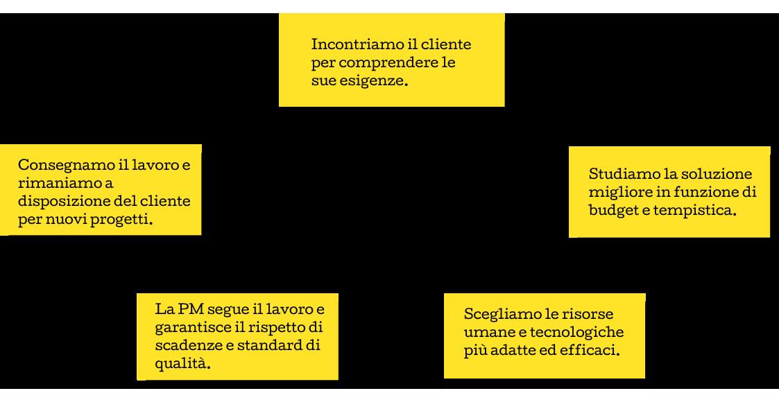 Agenzia di traduzioni a Roma